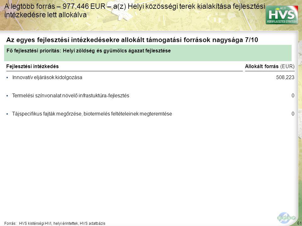61 ▪Innovatív eljárások kidolgozása Forrás:HVS kistérségi HVI, helyi érintettek, HVS adatbázis Az egyes fejlesztési intézkedésekre allokált támogatási