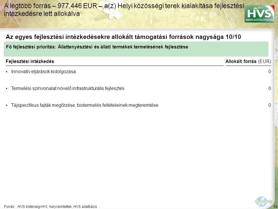 64 ▪Innovatív eljárások kidolgozása Forrás:HVS kistérségi HVI, helyi érintettek, HVS adatbázis Az egyes fejlesztési intézkedésekre allokált támogatási