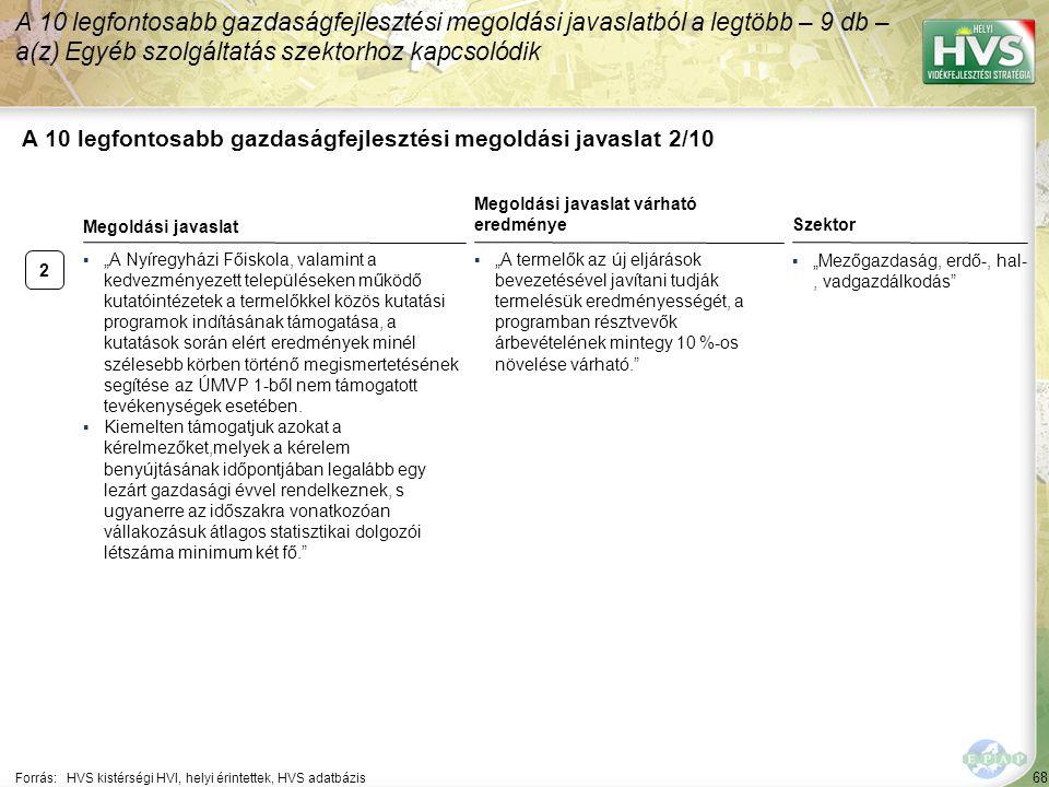 2 68 A 10 legfontosabb gazdaságfejlesztési megoldási javaslat 2/10 A 10 legfontosabb gazdaságfejlesztési megoldási javaslatból a legtöbb – 9 db – a(z)
