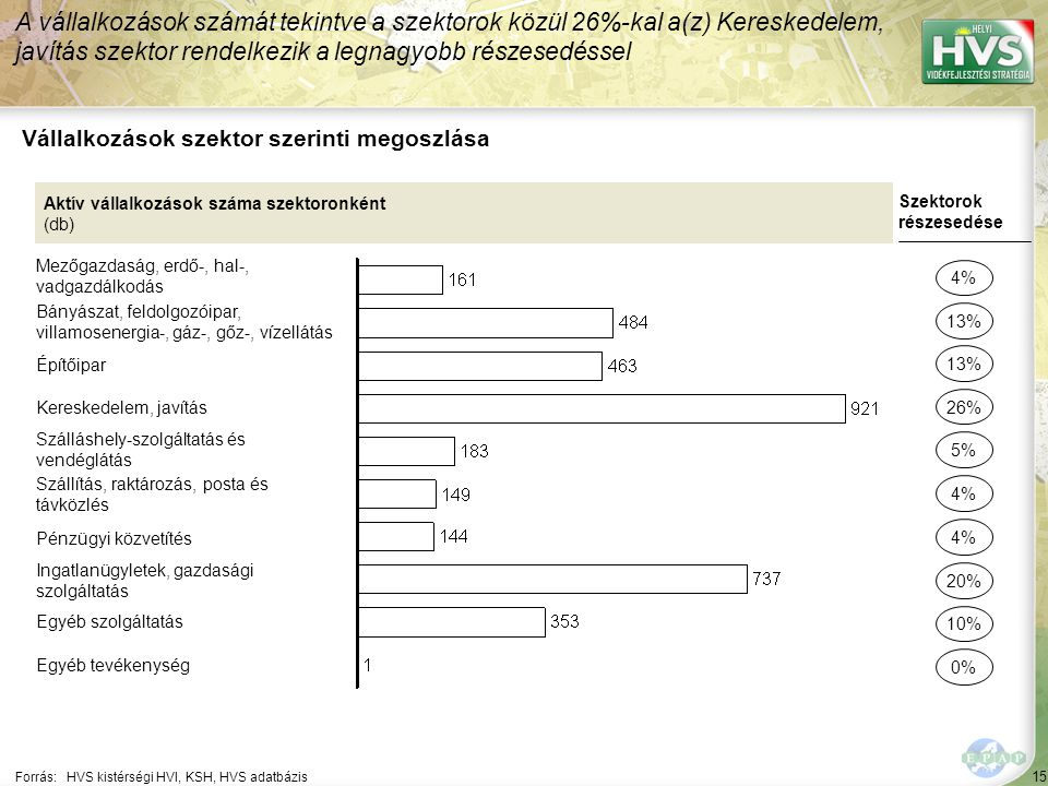 15 Forrás:HVS kistérségi HVI, KSH, HVS adatbázis Vállalkozások szektor szerinti megoszlása A vállalkozások számát tekintve a szektorok közül 26%-kal a(z) Kereskedelem, javítás szektor rendelkezik a legnagyobb részesedéssel Aktív vállalkozások száma szektoronként (db) Mezőgazdaság, erdő-, hal-, vadgazdálkodás Bányászat, feldolgozóipar, villamosenergia-, gáz-, gőz-, vízellátás Építőipar Kereskedelem, javítás Szálláshely-szolgáltatás és vendéglátás Szállítás, raktározás, posta és távközlés Pénzügyi közvetítés Ingatlanügyletek, gazdasági szolgáltatás Egyéb szolgáltatás Egyéb tevékenység Szektorok részesedése 4% 13% 26% 5% 4% 20% 10% 0% 13% 4%