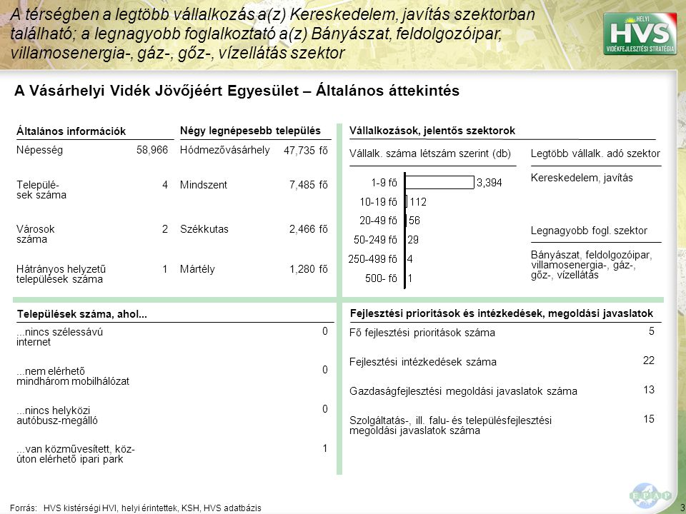 44 ▪Színvonalas szolgáltatások és programok kialakítása Forrás:HVS kistérségi HVI, helyi érintettek, HVS adatbázis Az egyes fejlesztési intézkedésekre allokált támogatási források nagysága 1/5 A legtöbb forrás – 66,494 EUR – a(z) Helyben termelt termékek, helyben történő értékesítésének elősegítése fejlesztési intézkedésre lett allokálva Fejlesztési intézkedés ▪A települések és a térség ismertségét, hírnevét javító rendezvények szervezése ▪Közösségi szálláshelyek kialakítása, fejlesztése ▪Minőségi szálláshelyek kialakítása Fő fejlesztési prioritás: A térség turisztikai vonzerejének növelése és népszerűsítése Allokált forrás (EUR) 658,000 59,000 375,000 165,000