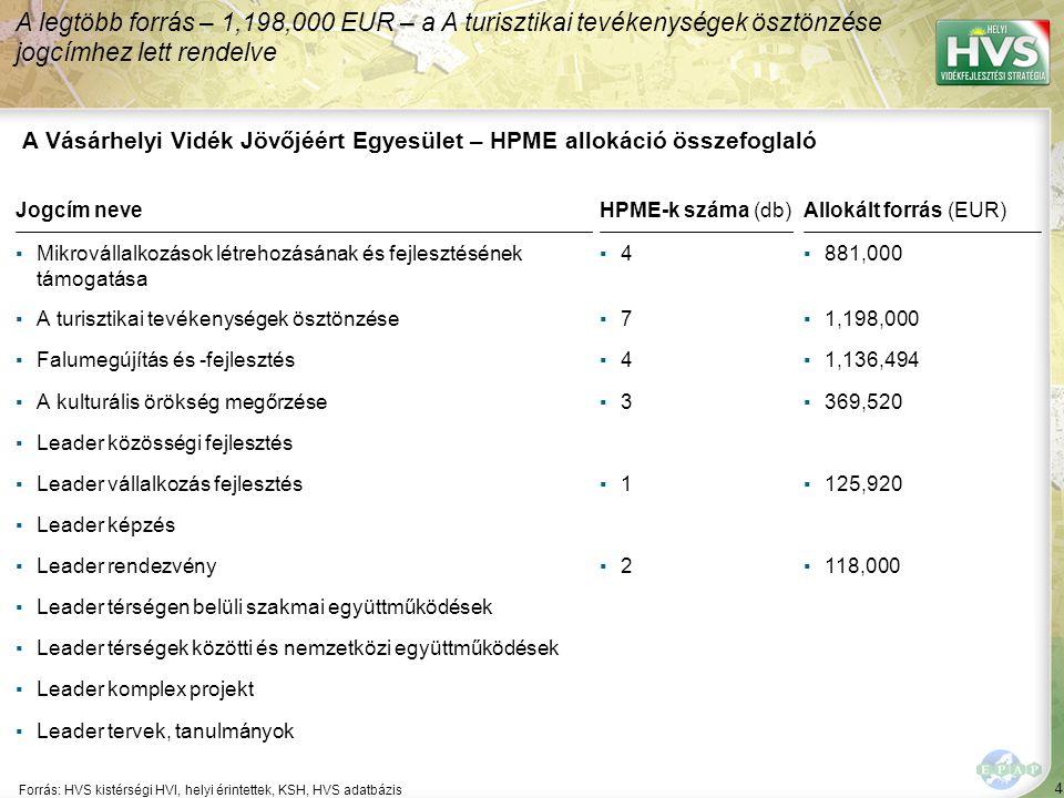 4 Forrás: HVS kistérségi HVI, helyi érintettek, KSH, HVS adatbázis A legtöbb forrás – 1,198,000 EUR – a A turisztikai tevékenységek ösztönzése jogcímhez lett rendelve A Vásárhelyi Vidék Jövőjéért Egyesület – HPME allokáció összefoglaló Jogcím neveHPME-k száma (db)Allokált forrás (EUR) ▪Mikrovállalkozások létrehozásának és fejlesztésének támogatása ▪4▪4▪881,000 ▪A turisztikai tevékenységek ösztönzése▪7▪7▪1,198,000 ▪Falumegújítás és -fejlesztés▪4▪4▪1,136,494 ▪A kulturális örökség megőrzése▪3▪3▪369,520 ▪Leader közösségi fejlesztés ▪Leader vállalkozás fejlesztés▪1▪1▪125,920 ▪Leader képzés ▪Leader rendezvény▪2▪2▪118,000 ▪Leader térségen belüli szakmai együttműködések ▪Leader térségek közötti és nemzetközi együttműködések ▪Leader komplex projekt ▪Leader tervek, tanulmányok