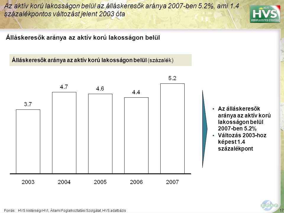 17 Forrás:HVS kistérségi HVI, Állami Foglalkoztatási Szolgálat, HVS adatbázis Álláskeresők aránya az aktív korú lakosságon belül Az aktív korú lakosságon belül az álláskeresők aránya 2007-ben 5.2%, ami 1.4 százalékpontos változást jelent 2003 óta Álláskeresők aránya az aktív korú lakosságon belül (százalék) ▪Az álláskeresők aránya az aktív korú lakosságon belül 2007-ben 5.2% ▪Változás 2003-hoz képest 1.4 százalékpont