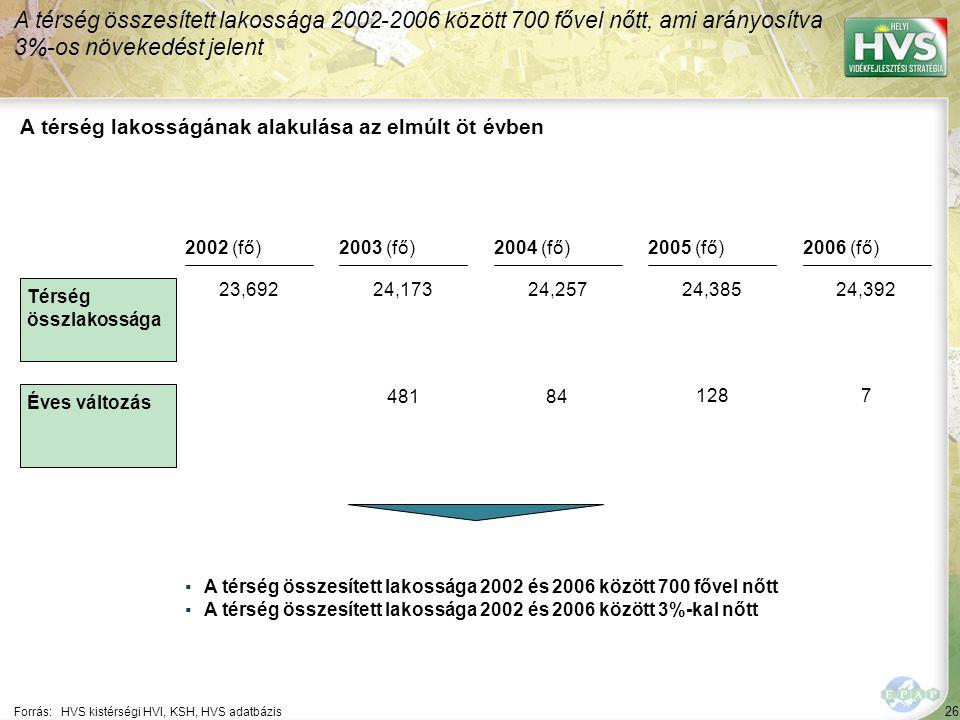 26 Forrás:HVS kistérségi HVI, KSH, HVS adatbázis A térség lakosságának alakulása az elmúlt öt évben A térség összesített lakossága 2002-2006 között 700 fővel nőtt, ami arányosítva 3%-os növekedést jelent ▪A térség összesített lakossága 2002 és 2006 között 700 fővel nőtt ▪A térség összesített lakossága 2002 és 2006 között 3%-kal nőtt Térség összlakossága Éves változás 2002 (fő)2003 (fő)2004 (fő)2005 (fő)2006 (fő) 23,69224,17324,25724,38524,392 48184 1287