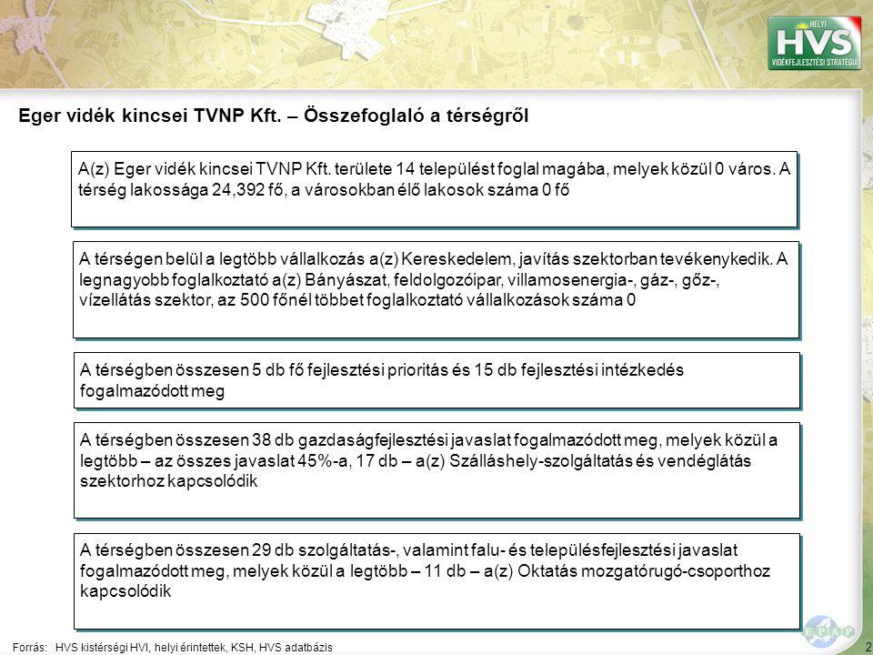 2 Forrás:HVS kistérségi HVI, helyi érintettek, KSH, HVS adatbázis Eger vidék kincsei TVNP Kft.