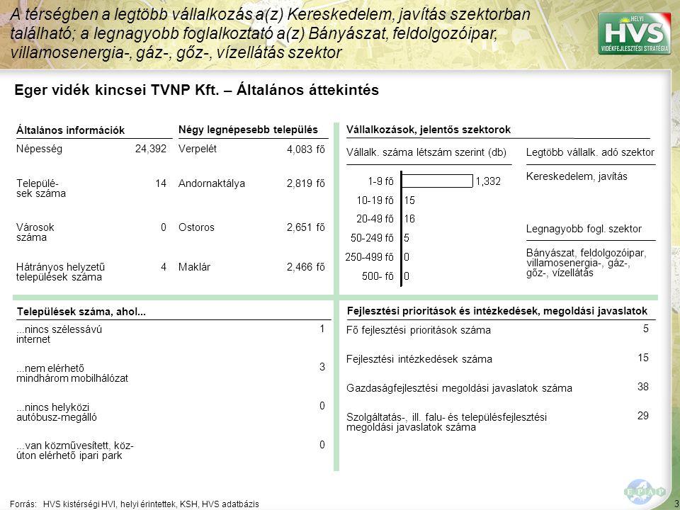 4 Forrás: HVS kistérségi HVI, helyi érintettek, KSH, HVS adatbázis A legtöbb forrás – 738,544 EUR – a Falumegújítás és -fejlesztés jogcímhez lett rendelve Eger vidék kincsei TVNP Kft.