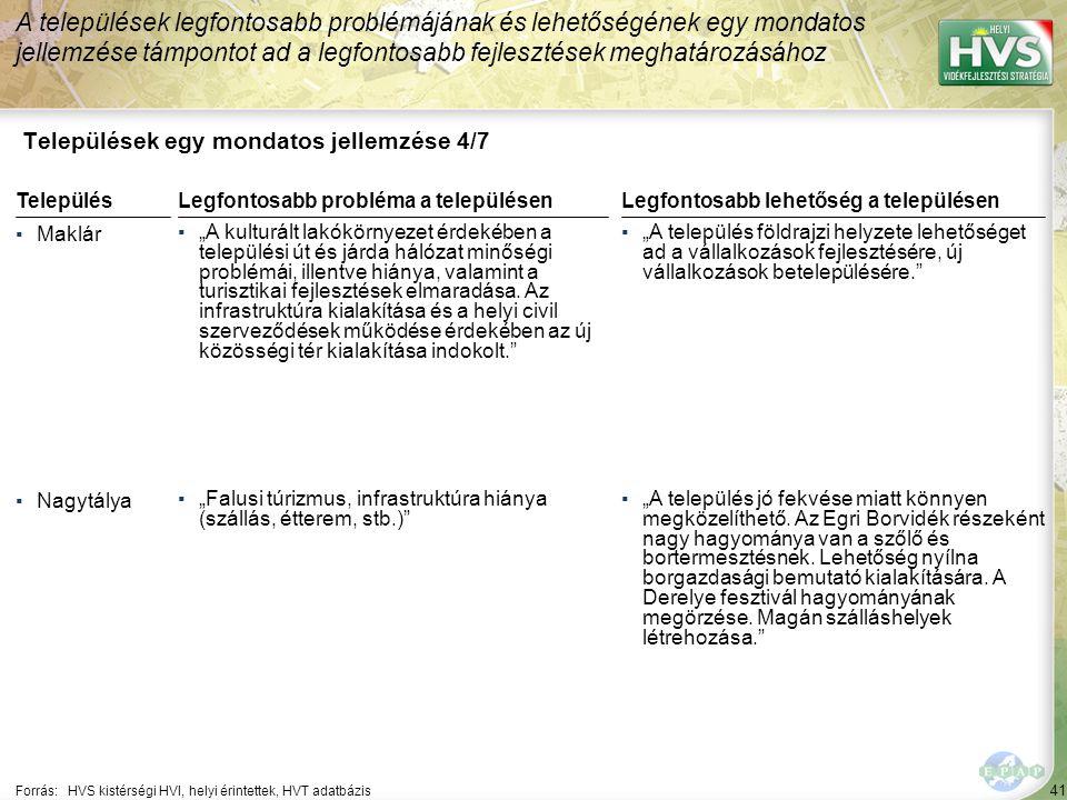 """41 Települések egy mondatos jellemzése 4/7 A települések legfontosabb problémájának és lehetőségének egy mondatos jellemzése támpontot ad a legfontosabb fejlesztések meghatározásához Forrás:HVS kistérségi HVI, helyi érintettek, HVT adatbázis TelepülésLegfontosabb probléma a településen ▪Maklár ▪""""A kulturált lakókörnyezet érdekében a települési út és járda hálózat minőségi problémái, illentve hiánya, valamint a turisztikai fejlesztések elmaradása."""