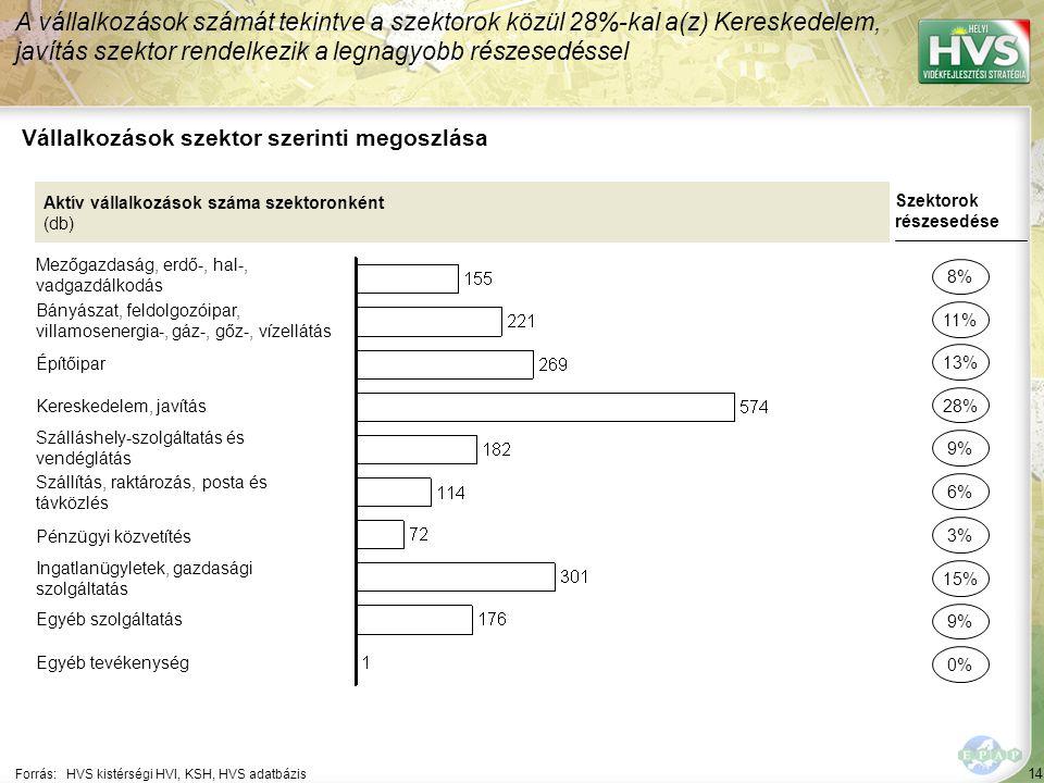 14 Forrás:HVS kistérségi HVI, KSH, HVS adatbázis Vállalkozások szektor szerinti megoszlása A vállalkozások számát tekintve a szektorok közül 28%-kal a(z) Kereskedelem, javítás szektor rendelkezik a legnagyobb részesedéssel Aktív vállalkozások száma szektoronként (db) Mezőgazdaság, erdő-, hal-, vadgazdálkodás Bányászat, feldolgozóipar, villamosenergia-, gáz-, gőz-, vízellátás Építőipar Kereskedelem, javítás Szálláshely-szolgáltatás és vendéglátás Szállítás, raktározás, posta és távközlés Pénzügyi közvetítés Ingatlanügyletek, gazdasági szolgáltatás Egyéb szolgáltatás Egyéb tevékenység Szektorok részesedése 8% 11% 28% 9% 6% 15% 9% 0% 13% 3%