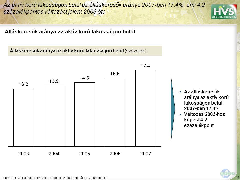 16 Forrás:HVS kistérségi HVI, Állami Foglalkoztatási Szolgálat, HVS adatbázis Álláskeresők aránya az aktív korú lakosságon belül Az aktív korú lakosságon belül az álláskeresők aránya 2007-ben 17.4%, ami 4.2 százalékpontos változást jelent 2003 óta Álláskeresők aránya az aktív korú lakosságon belül (százalék) ▪Az álláskeresők aránya az aktív korú lakosságon belül 2007-ben 17.4% ▪Változás 2003-hoz képest 4.2 százalékpont