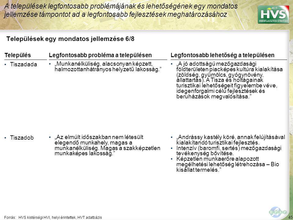 """45 Települések egy mondatos jellemzése 6/8 A települések legfontosabb problémájának és lehetőségének egy mondatos jellemzése támpontot ad a legfontosabb fejlesztések meghatározásához Forrás:HVS kistérségi HVI, helyi érintettek, HVT adatbázis TelepülésLegfontosabb probléma a településen ▪Tiszadada ▪""""Munkanélküliség, alacsonyan képzett, halmozottanhátrányos helyzetű lakosság. ▪Tiszadob ▪""""Az elmúlt időszakban nem létesült elegendő munkahely, magas a munkanélküliség."""