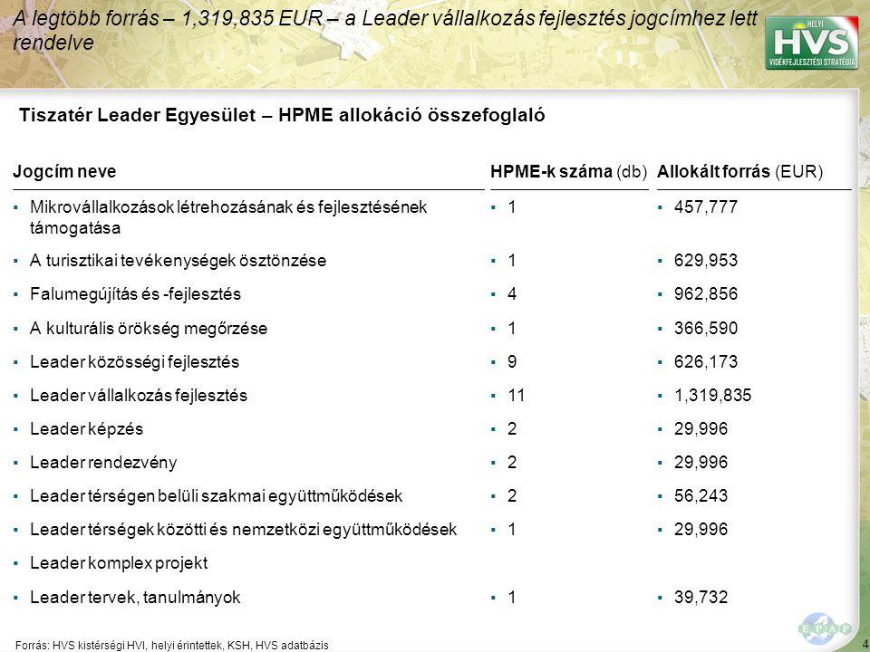 4 Forrás: HVS kistérségi HVI, helyi érintettek, KSH, HVS adatbázis A legtöbb forrás – 1,319,835 EUR – a Leader vállalkozás fejlesztés jogcímhez lett r