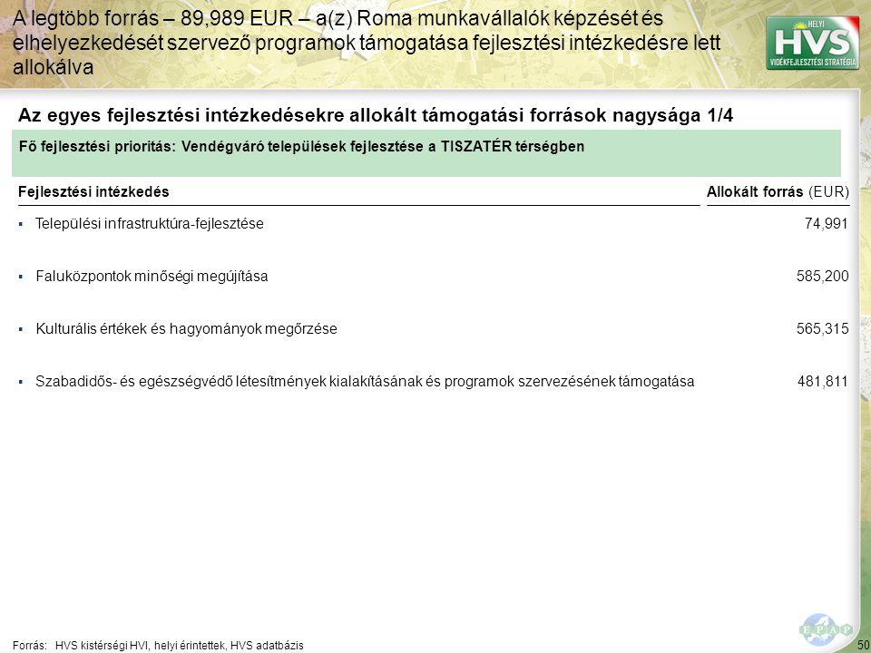 50 ▪Települési infrastruktúra-fejlesztése Forrás:HVS kistérségi HVI, helyi érintettek, HVS adatbázis Az egyes fejlesztési intézkedésekre allokált támogatási források nagysága 1/4 A legtöbb forrás – 89,989 EUR – a(z) Roma munkavállalók képzését és elhelyezkedését szervező programok támogatása fejlesztési intézkedésre lett allokálva Fejlesztési intézkedés ▪Faluközpontok minőségi megújítása ▪Kulturális értékek és hagyományok megőrzése ▪Szabadidős- és egészségvédő létesítmények kialakításának és programok szervezésének támogatása Fő fejlesztési prioritás: Vendégváró települések fejlesztése a TISZATÉR térségben Allokált forrás (EUR) 74,991 585,200 565,315 481,811