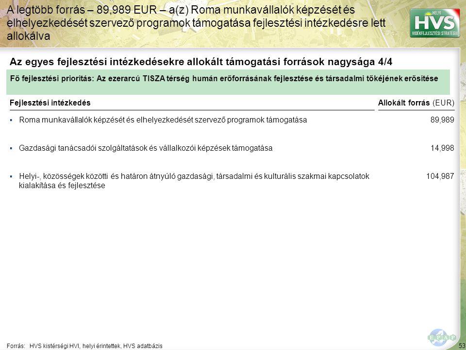 53 ▪Roma munkavállalók képzését és elhelyezkedését szervező programok támogatása Forrás:HVS kistérségi HVI, helyi érintettek, HVS adatbázis Az egyes fejlesztési intézkedésekre allokált támogatási források nagysága 4/4 A legtöbb forrás – 89,989 EUR – a(z) Roma munkavállalók képzését és elhelyezkedését szervező programok támogatása fejlesztési intézkedésre lett allokálva Fejlesztési intézkedés ▪Gazdasági tanácsadói szolgáltatások és vállalkozói képzések támogatása ▪Helyi-, közösségek közötti és határon átnyúló gazdasági, társadalmi és kulturális szakmai kapcsolatok kialakítása és fejlesztése Fő fejlesztési prioritás: Az ezerarcú TISZA térség humán erőforrásának fejlesztése és társadalmi tőkéjének erősítése Allokált forrás (EUR) 89,989 14,998 104,987