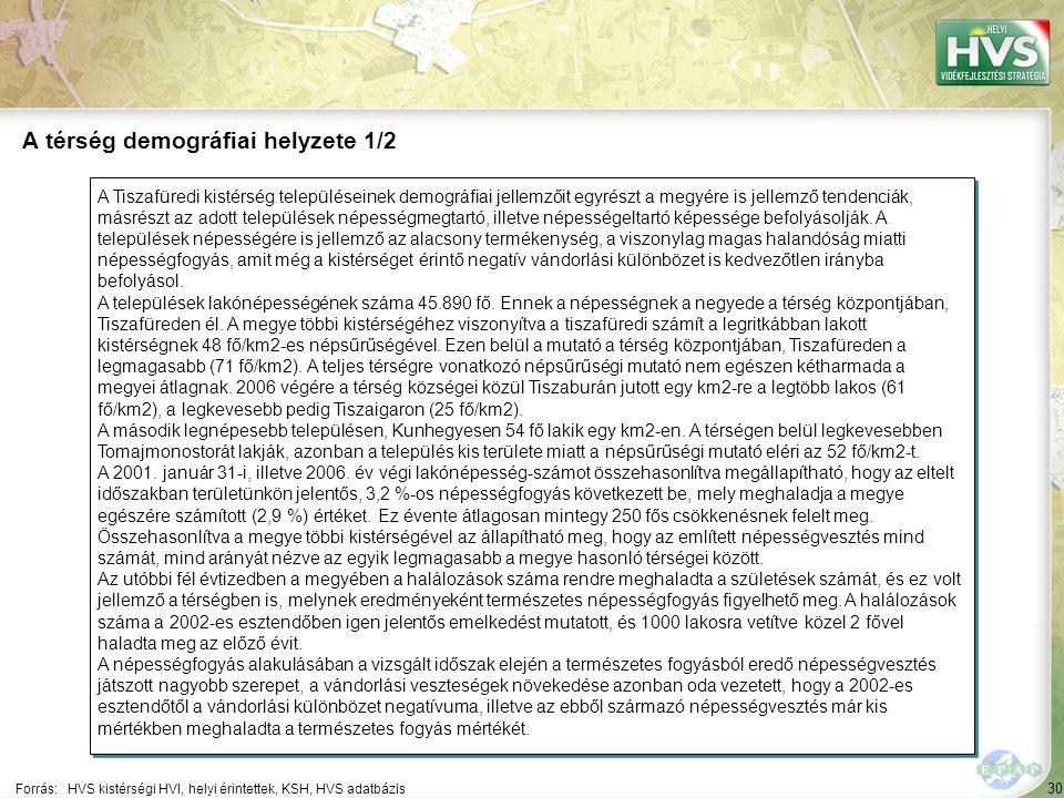 30 A Tiszafüredi kistérség településeinek demográfiai jellemzőit egyrészt a megyére is jellemző tendenciák, másrészt az adott települések népességmegtartó, illetve népességeltartó képessége befolyásolják.