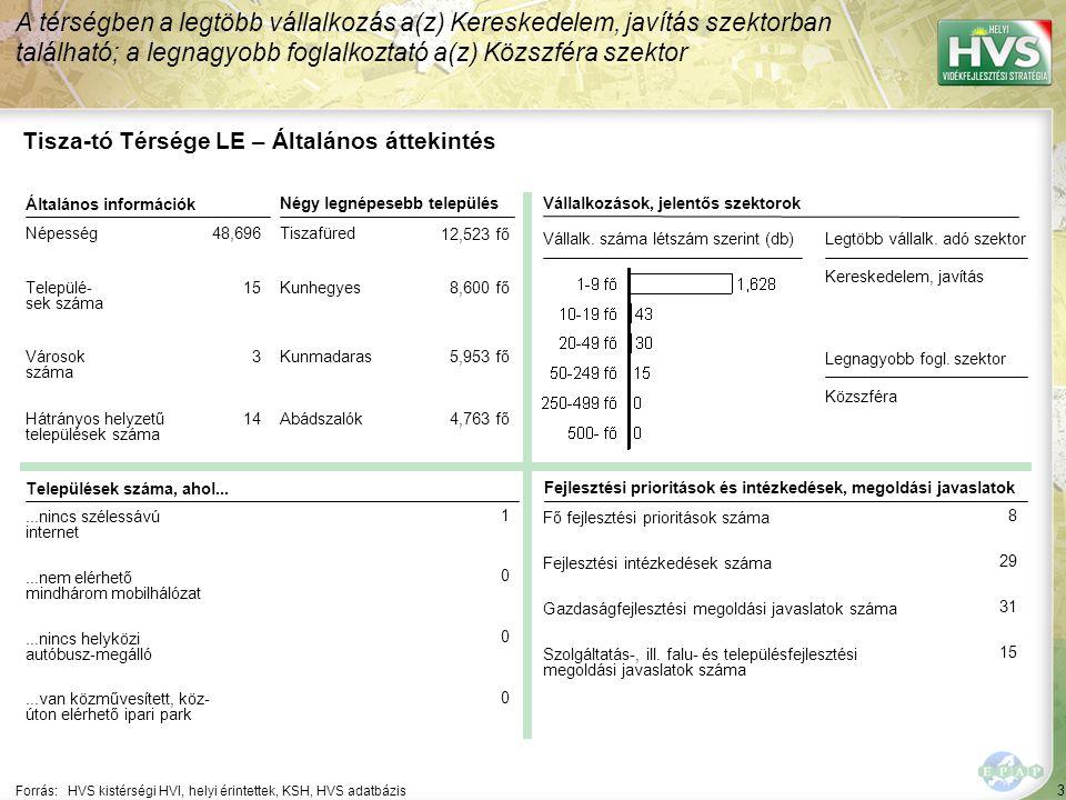 54 ▪Életminőség fejlesztése Forrás:HVS kistérségi HVI, helyi érintettek, HVS adatbázis Az egyes fejlesztési intézkedésekre allokált támogatási források nagysága 4/8 A legtöbb forrás – 98,843 EUR – a(z) Hagyományos technológiák és termékek felelevenítése, turisztikai célú fejlesztése fejlesztési intézkedésre lett allokálva Fejlesztési intézkedés ▪Megélhetéssel összefüggő kompetenciák fejlesztése Fő fejlesztési prioritás: Emberi erőforrás fejlesztése Allokált forrás (EUR) 63,000 327,000