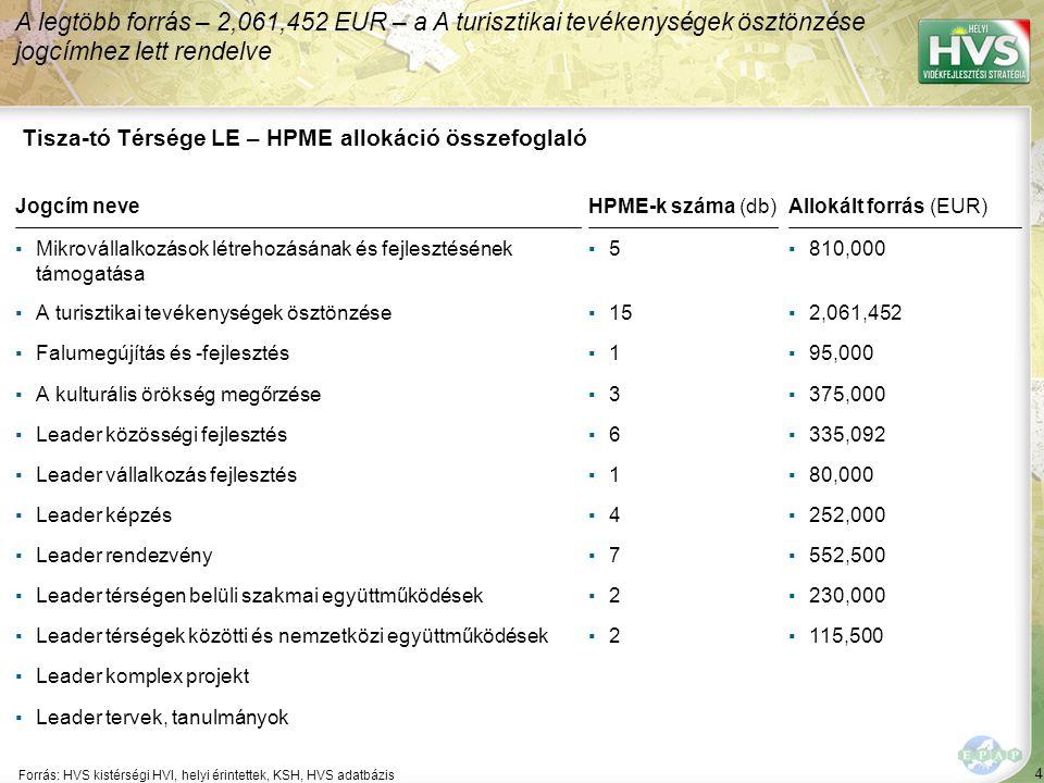 4 Forrás: HVS kistérségi HVI, helyi érintettek, KSH, HVS adatbázis A legtöbb forrás – 2,061,452 EUR – a A turisztikai tevékenységek ösztönzése jogcímhez lett rendelve Tisza-tó Térsége LE – HPME allokáció összefoglaló Jogcím neveHPME-k száma (db)Allokált forrás (EUR) ▪Mikrovállalkozások létrehozásának és fejlesztésének támogatása ▪5▪5▪810,000 ▪A turisztikai tevékenységek ösztönzése▪15▪2,061,452 ▪Falumegújítás és -fejlesztés▪1▪1▪95,000 ▪A kulturális örökség megőrzése▪3▪3▪375,000 ▪Leader közösségi fejlesztés▪6▪6▪335,092 ▪Leader vállalkozás fejlesztés▪1▪1▪80,000 ▪Leader képzés▪4▪4▪252,000 ▪Leader rendezvény▪7▪7▪552,500 ▪Leader térségen belüli szakmai együttműködések▪2▪2▪230,000 ▪Leader térségek közötti és nemzetközi együttműködések▪2▪2▪115,500 ▪Leader komplex projekt ▪Leader tervek, tanulmányok