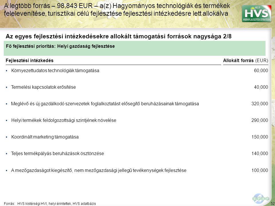 52 ▪Környezettudatos technológiák támogatása Forrás:HVS kistérségi HVI, helyi érintettek, HVS adatbázis Az egyes fejlesztési intézkedésekre allokált támogatási források nagysága 2/8 A legtöbb forrás – 98,843 EUR – a(z) Hagyományos technológiák és termékek felelevenítése, turisztikai célú fejlesztése fejlesztési intézkedésre lett allokálva Fejlesztési intézkedés ▪Termelési kapcsolatok erősítése ▪Meglévő és új gazdálkodó szervezetek foglalkoztatást elősegítő beruházásainak támogatása ▪Koordinált marketing támogatása ▪A mezőgazdaságot kiegészítő, nem mezőgazdasági jellegű tevékenységek fejlesztése ▪Teljes termékpályás beruházások ösztönzése ▪Helyi termékek feldolgozottsági szintjének növelése Fő fejlesztési prioritás: Helyi gazdaság fejlesztése Allokált forrás (EUR) 60,000 40,000 320,000 290,000 150,000 140,000 100,000