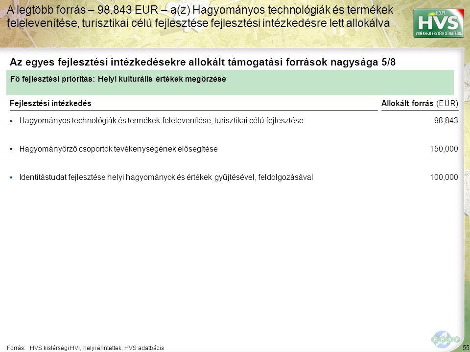 55 ▪Hagyományos technológiák és termékek felelevenítése, turisztikai célú fejlesztése Forrás:HVS kistérségi HVI, helyi érintettek, HVS adatbázis Az egyes fejlesztési intézkedésekre allokált támogatási források nagysága 5/8 A legtöbb forrás – 98,843 EUR – a(z) Hagyományos technológiák és termékek felelevenítése, turisztikai célú fejlesztése fejlesztési intézkedésre lett allokálva Fejlesztési intézkedés ▪Hagyományőrző csoportok tevékenységének elősegítése ▪Identitástudat fejlesztése helyi hagyományok és értékek gyűjtésével, feldolgozásával Fő fejlesztési prioritás: Helyi kulturális értékek megőrzése Allokált forrás (EUR) 98,843 150,000 100,000
