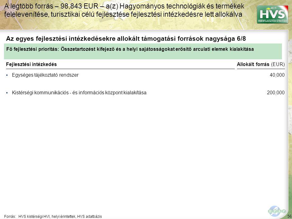 56 ▪Egységes tájékoztató rendszer Forrás:HVS kistérségi HVI, helyi érintettek, HVS adatbázis Az egyes fejlesztési intézkedésekre allokált támogatási források nagysága 6/8 A legtöbb forrás – 98,843 EUR – a(z) Hagyományos technológiák és termékek felelevenítése, turisztikai célú fejlesztése fejlesztési intézkedésre lett allokálva Fejlesztési intézkedés ▪Kistérségi kommunikációs - és információs központ kialakítása Fő fejlesztési prioritás: Összetartozést kifejező és a helyi sajátosságokat erősítő arculati elemek kialakítása Allokált forrás (EUR) 40,000 200,000