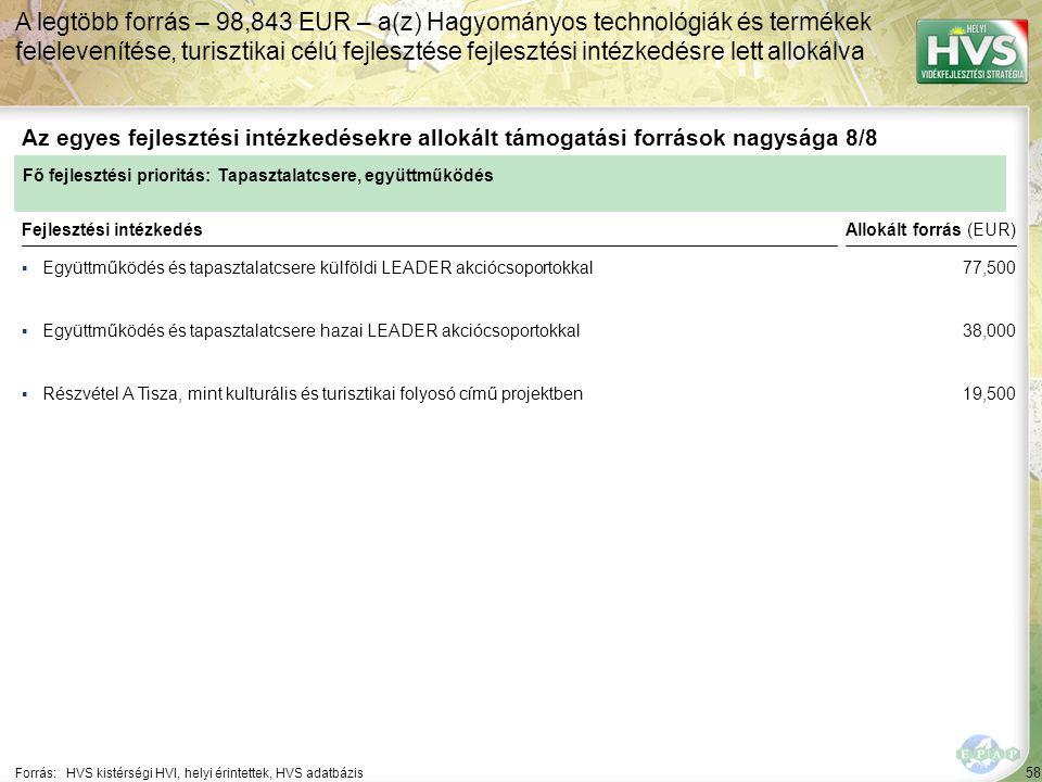 58 ▪Együttműködés és tapasztalatcsere külföldi LEADER akciócsoportokkal Forrás:HVS kistérségi HVI, helyi érintettek, HVS adatbázis Az egyes fejlesztési intézkedésekre allokált támogatási források nagysága 8/8 A legtöbb forrás – 98,843 EUR – a(z) Hagyományos technológiák és termékek felelevenítése, turisztikai célú fejlesztése fejlesztési intézkedésre lett allokálva Fejlesztési intézkedés ▪Együttműködés és tapasztalatcsere hazai LEADER akciócsoportokkal ▪Részvétel A Tisza, mint kulturális és turisztikai folyosó című projektben Fő fejlesztési prioritás: Tapasztalatcsere, együttműködés Allokált forrás (EUR) 77,500 38,000 19,500