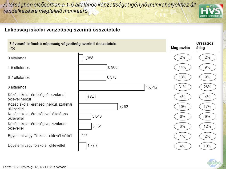 31 Forrás:HVS kistérségi HVI, KSH, HVS adatbázis Lakosság iskolai végzettség szerinti összetétele A térségben elsősorban a 1-5 általános képzettséget igénylő munkahelyekhez áll rendelkezésre megfelelő munkaerő 7 évesnél idősebb népesség végzettség szerinti összetétele (fő) 0 általános 1-5 általános 6-7 általános 8 általános Középiskolai, érettségi és szakmai oklevél nélkül Középiskolai, érettségi nélkül, szakmai oklevéllel Középiskolai, érettségivel, általános oklevéllel Középiskolai, érettségivel, szakmai oklevéllel Egyetemi vagy főiskolai, oklevél nélkül Egyetemi vagy főiskolai, oklevéllel Megoszlás 2% 13% 6% 1% 4% Országos átlag 2% 9% 2% 4% 14% 31% 6% 4% 19% 9% 26% 12% 10% 17%