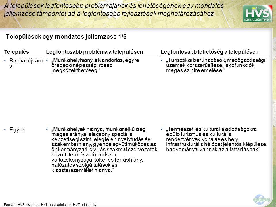 """42 Települések egy mondatos jellemzése 1/6 A települések legfontosabb problémájának és lehetőségének egy mondatos jellemzése támpontot ad a legfontosabb fejlesztések meghatározásához Forrás:HVS kistérségi HVI, helyi érintettek, HVT adatbázis TelepülésLegfontosabb probléma a településen ▪Balmazújváro s ▪""""Munkahelyhiány, elvándorlás, egyre öregedő népesség, rossz megközelíthetőség. ▪Egyek ▪""""Munkahelyek hiánya, munkanélküliség magas aránya, alacsony speciális képzettségi szint, elégtelen nyelvtudás és szakemberhiány, gyenge együttműködés az önkormányzati, civil és szakmai szervezetek között, természeti rendszer változékonysága, tőke- és forráshiány, hálózatos szolgáltatások és klaszterszemlélet hiánya. Legfontosabb lehetőség a településen ▪""""Turisztikai beruházások, mezőgazdasági üzemek korszerűsítése, lakófunkciók magas szintre emelése. ▪""""Természeti és kulturális adottságokra épülő turizmus és kulturális rendezvények,vonalas és helyi infrastrukturális hálózat jelentős kiépülése, hagyományai vannak az állattartásnak"""