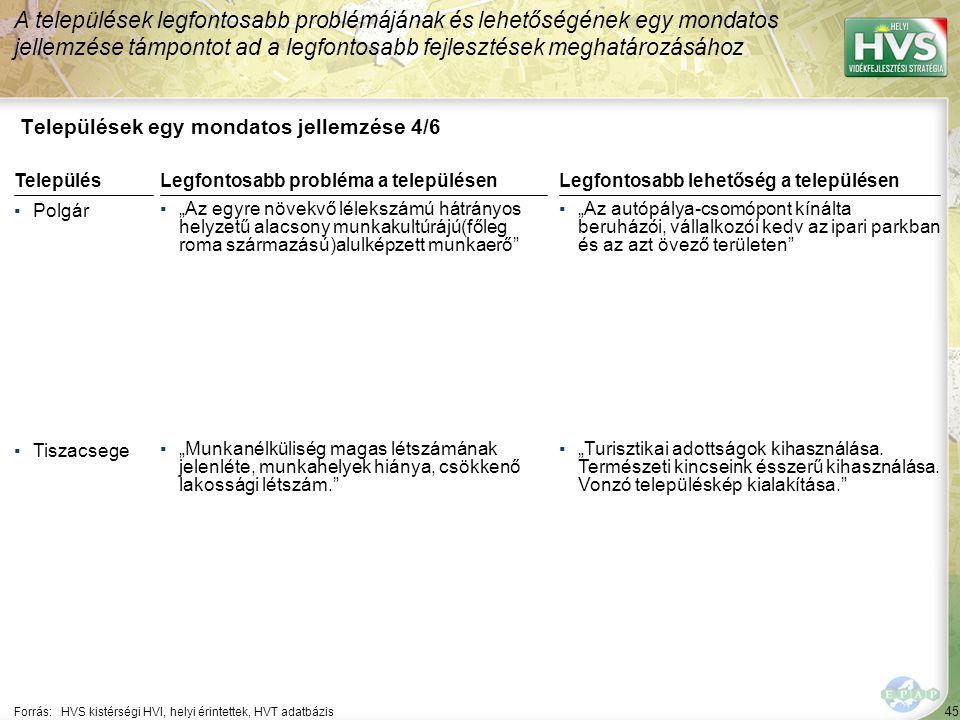 """45 Települések egy mondatos jellemzése 4/6 A települések legfontosabb problémájának és lehetőségének egy mondatos jellemzése támpontot ad a legfontosabb fejlesztések meghatározásához Forrás:HVS kistérségi HVI, helyi érintettek, HVT adatbázis TelepülésLegfontosabb probléma a településen ▪Polgár ▪""""Az egyre növekvő lélekszámú hátrányos helyzetű alacsony munkakultúrájú(főleg roma származású)alulképzett munkaerő ▪Tiszacsege ▪""""Munkanélküliség magas létszámának jelenléte, munkahelyek hiánya, csökkenő lakossági létszám. Legfontosabb lehetőség a településen ▪""""Az autópálya-csomópont kínálta beruházói, vállalkozói kedv az ipari parkban és az azt övező területen ▪""""Turisztikai adottságok kihasználása."""