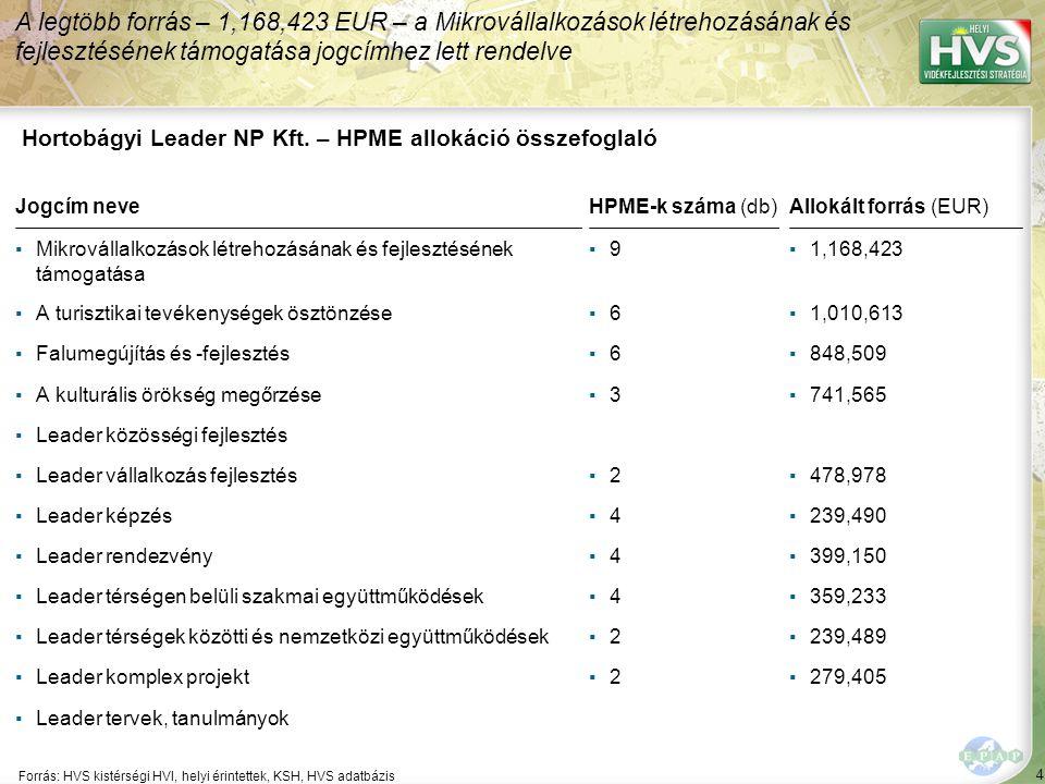 55 ▪Helyi értékek kutatása, gyűjtése és publikálása Forrás:HVS kistérségi HVI, helyi érintettek, HVS adatbázis Az egyes fejlesztési intézkedésekre allokált támogatási források nagysága 6/6 A legtöbb forrás – 99,788 EUR – a(z) Egészséges életmódra való felkészítés és nevelés fejlesztési intézkedésre lett allokálva Fejlesztési intézkedés ▪Hagyományőrző létesítmények kialakításának támogatása ▪Természet- és környezetvédelmi beruházások támogatása Fő fejlesztési prioritás: Helyi örökség megőrzése Allokált forrás (EUR) 79,829 63,125 434,317