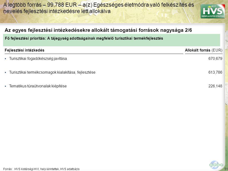 51 ▪Turisztikai fogadókészség javítása Forrás:HVS kistérségi HVI, helyi érintettek, HVS adatbázis Az egyes fejlesztési intézkedésekre allokált támogatási források nagysága 2/6 A legtöbb forrás – 99,788 EUR – a(z) Egészséges életmódra való felkészítés és nevelés fejlesztési intézkedésre lett allokálva Fejlesztési intézkedés ▪Turisztikai termékcsomagok kialakítása, fejlesztése ▪Tematikus túraútvonalak kiépítése Fő fejlesztési prioritás: A tájegység adottságainak megfelelő turisztikai termékfejlesztés Allokált forrás (EUR) 670,679 613,786 226,148