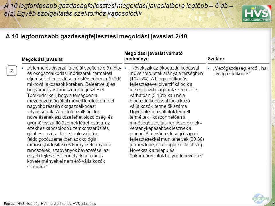 """2 59 A 10 legfontosabb gazdaságfejlesztési megoldási javaslat 2/10 A 10 legfontosabb gazdaságfejlesztési megoldási javaslatból a legtöbb – 6 db – a(z) Egyéb szolgáltatás szektorhoz kapcsolódik Forrás:HVS kistérségi HVI, helyi érintettek, HVS adatbázis Szektor ▪""""Mezőgazdaság, erdő-, hal-, vadgazdálkodás ▪""""A termelés diverzifikációját segítené elő a bio- és ökogazdálkodási módszerek, termelési eljárások elterjesztése a kistérségben működő mikrovállakozások körében."""