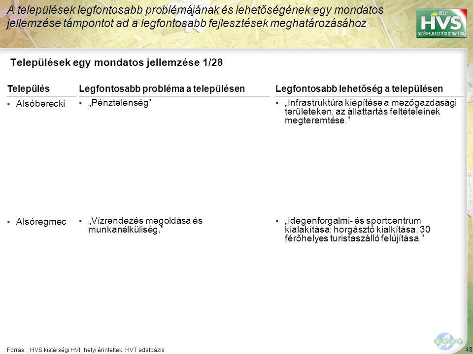 """48 Települések egy mondatos jellemzése 1/28 A települések legfontosabb problémájának és lehetőségének egy mondatos jellemzése támpontot ad a legfontosabb fejlesztések meghatározásához Forrás:HVS kistérségi HVI, helyi érintettek, HVT adatbázis TelepülésLegfontosabb probléma a településen ▪Alsóberecki ▪""""Pénztelenség ▪Alsóregmec ▪""""Vízrendezés megoldása és munkanélküliség. Legfontosabb lehetőség a településen ▪""""Infrastruktúra kiépítése a mezőgazdasági területeken, az állattartás feltételeinek megteremtése. ▪""""Idegenforgalmi- és sportcentrum kialakítása: horgásztó kialkítása, 30 férőhelyes turistaszálló felújítása."""