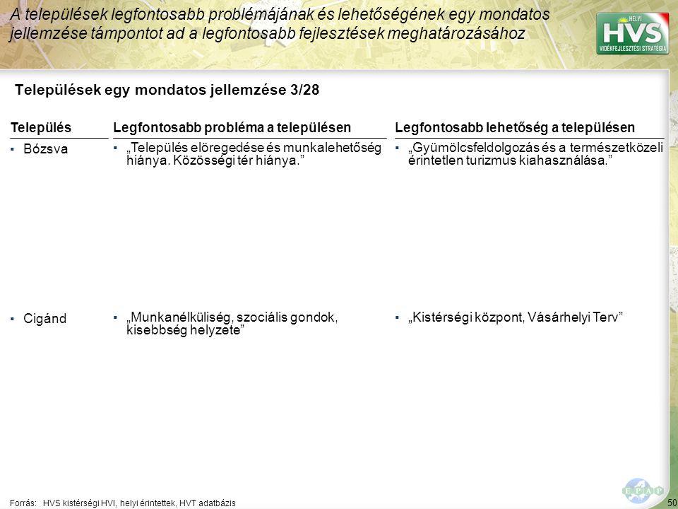 """50 Települések egy mondatos jellemzése 3/28 A települések legfontosabb problémájának és lehetőségének egy mondatos jellemzése támpontot ad a legfontosabb fejlesztések meghatározásához Forrás:HVS kistérségi HVI, helyi érintettek, HVT adatbázis TelepülésLegfontosabb probléma a településen ▪Bózsva ▪""""Település elöregedése és munkalehetőség hiánya."""