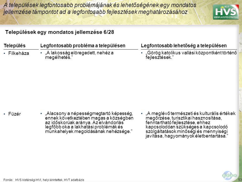 """53 Települések egy mondatos jellemzése 6/28 A települések legfontosabb problémájának és lehetőségének egy mondatos jellemzése támpontot ad a legfontosabb fejlesztések meghatározásához Forrás:HVS kistérségi HVI, helyi érintettek, HVT adatbázis TelepülésLegfontosabb probléma a településen ▪Filkeháza ▪""""A lakosság elöregedett, nehéz a megélhetés. ▪Füzér ▪""""Alacsony a népességmegtartó képesség, ennek következtében magas a községben az időskorúak aránya."""