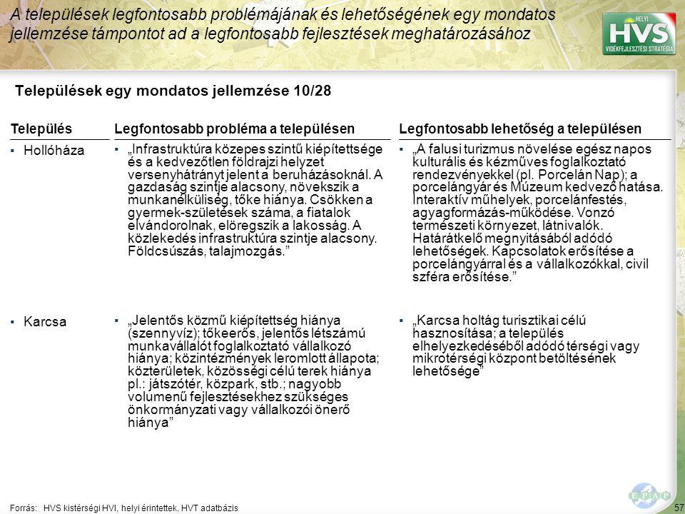 """57 Települések egy mondatos jellemzése 10/28 A települések legfontosabb problémájának és lehetőségének egy mondatos jellemzése támpontot ad a legfontosabb fejlesztések meghatározásához Forrás:HVS kistérségi HVI, helyi érintettek, HVT adatbázis TelepülésLegfontosabb probléma a településen ▪Hollóháza ▪""""Infrastruktúra közepes szintű kiépítettsége és a kedvezőtlen földrajzi helyzet versenyhátrányt jelent a beruházásoknál."""