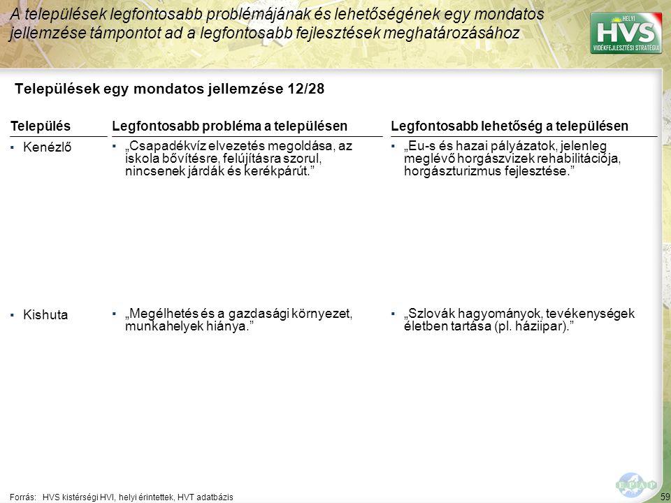 """59 Települések egy mondatos jellemzése 12/28 A települések legfontosabb problémájának és lehetőségének egy mondatos jellemzése támpontot ad a legfontosabb fejlesztések meghatározásához Forrás:HVS kistérségi HVI, helyi érintettek, HVT adatbázis TelepülésLegfontosabb probléma a településen ▪Kenézlő ▪""""Csapadékvíz elvezetés megoldása, az iskola bővítésre, felújításra szorul, nincsenek járdák és kerékpárút. ▪Kishuta ▪""""Megélhetés és a gazdasági környezet, munkahelyek hiánya. Legfontosabb lehetőség a településen ▪""""Eu-s és hazai pályázatok, jelenleg meglévő horgászvizek rehabilitációja, horgászturizmus fejlesztése. ▪""""Szlovák hagyományok, tevékenységek életben tartása (pl."""
