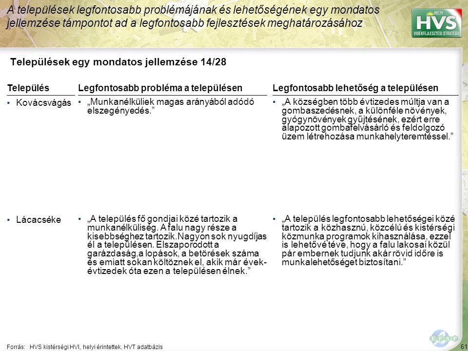 """61 Települések egy mondatos jellemzése 14/28 A települések legfontosabb problémájának és lehetőségének egy mondatos jellemzése támpontot ad a legfontosabb fejlesztések meghatározásához Forrás:HVS kistérségi HVI, helyi érintettek, HVT adatbázis TelepülésLegfontosabb probléma a településen ▪Kovácsvágás ▪""""Munkanélküliek magas arányából adódó elszegényedés. ▪Lácacséke ▪""""A település fő gondjai közé tartozik a munkanélküliség."""