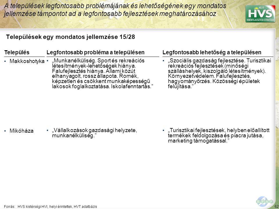 """62 Települések egy mondatos jellemzése 15/28 A települések legfontosabb problémájának és lehetőségének egy mondatos jellemzése támpontot ad a legfontosabb fejlesztések meghatározásához Forrás:HVS kistérségi HVI, helyi érintettek, HVT adatbázis TelepülésLegfontosabb probléma a településen ▪Makkoshotyka ▪""""Munkanélküliség."""