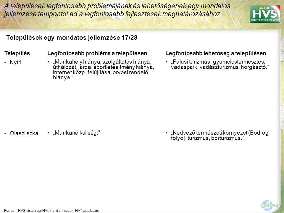 """64 Települések egy mondatos jellemzése 17/28 A települések legfontosabb problémájának és lehetőségének egy mondatos jellemzése támpontot ad a legfontosabb fejlesztések meghatározásához Forrás:HVS kistérségi HVI, helyi érintettek, HVT adatbázis TelepülésLegfontosabb probléma a településen ▪Nyíri ▪""""Munkahely hiánya, szolgáltatás hiánya, úthálózat, járda, sportlétesítmény hiánya, internet közp."""
