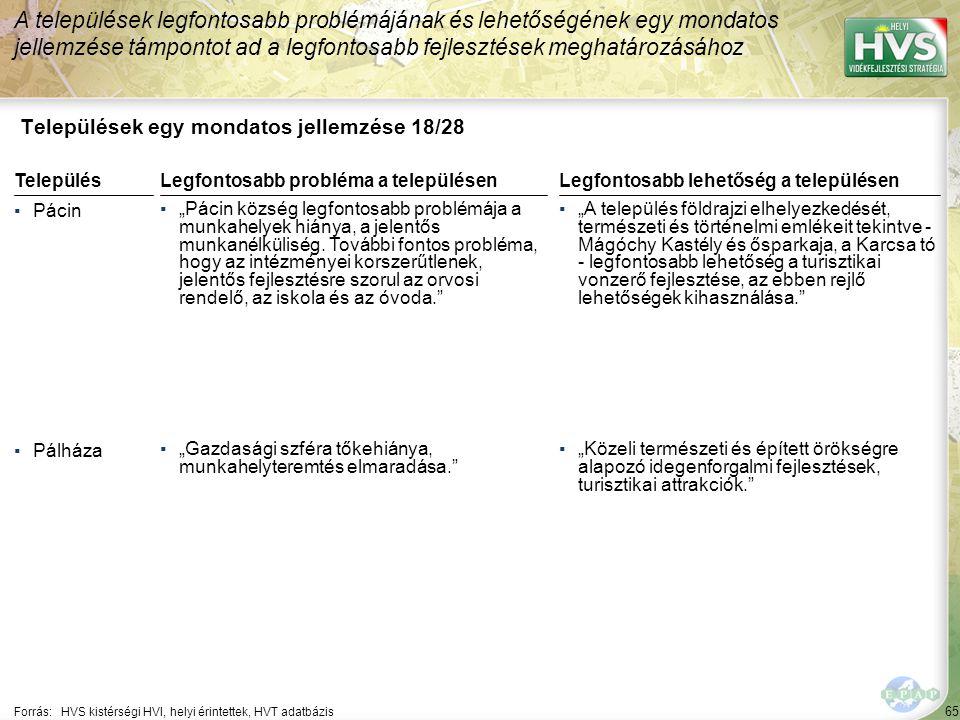 """65 Települések egy mondatos jellemzése 18/28 A települések legfontosabb problémájának és lehetőségének egy mondatos jellemzése támpontot ad a legfontosabb fejlesztések meghatározásához Forrás:HVS kistérségi HVI, helyi érintettek, HVT adatbázis TelepülésLegfontosabb probléma a településen ▪Pácin ▪""""Pácin község legfontosabb problémája a munkahelyek hiánya, a jelentős munkanélküliség."""