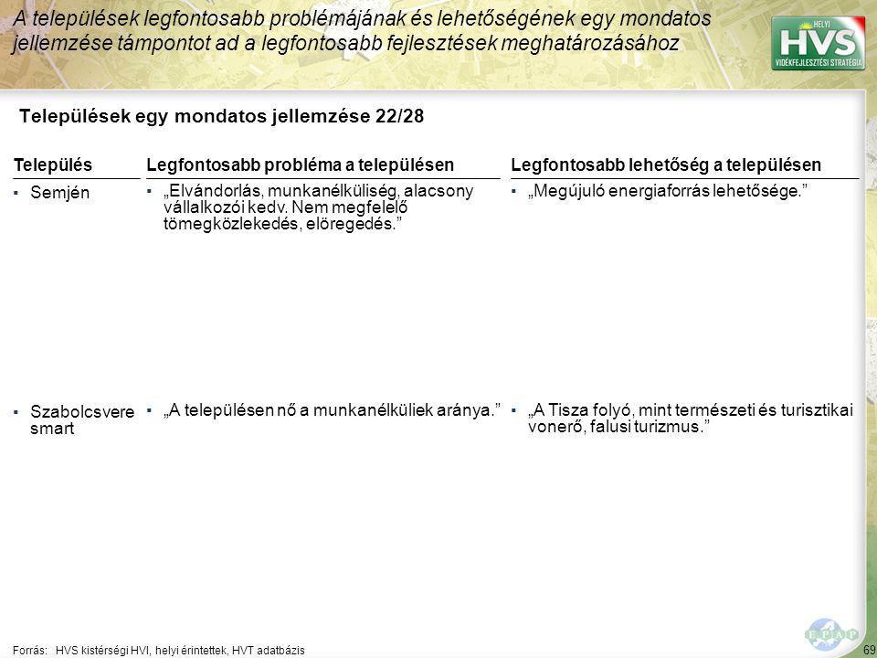 """69 Települések egy mondatos jellemzése 22/28 A települések legfontosabb problémájának és lehetőségének egy mondatos jellemzése támpontot ad a legfontosabb fejlesztések meghatározásához Forrás:HVS kistérségi HVI, helyi érintettek, HVT adatbázis TelepülésLegfontosabb probléma a településen ▪Semjén ▪""""Elvándorlás, munkanélküliség, alacsony vállalkozói kedv."""