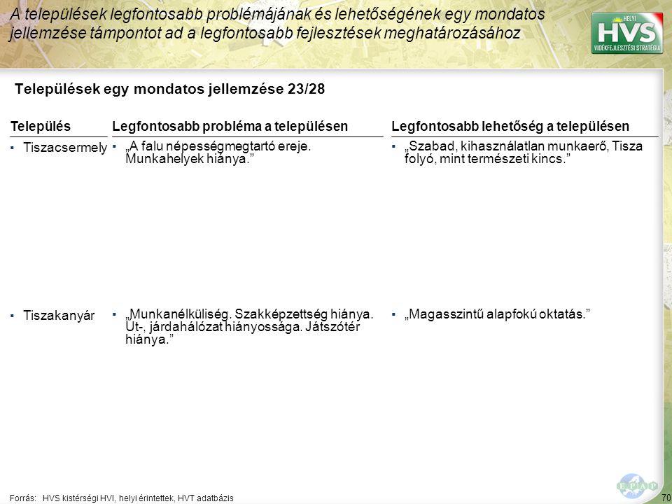 """70 Települések egy mondatos jellemzése 23/28 A települések legfontosabb problémájának és lehetőségének egy mondatos jellemzése támpontot ad a legfontosabb fejlesztések meghatározásához Forrás:HVS kistérségi HVI, helyi érintettek, HVT adatbázis TelepülésLegfontosabb probléma a településen ▪Tiszacsermely ▪""""A falu népességmegtartó ereje."""