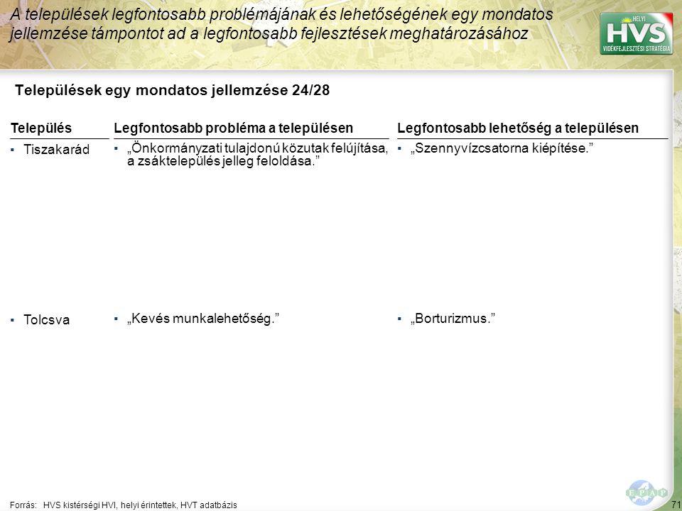 """71 Települések egy mondatos jellemzése 24/28 A települések legfontosabb problémájának és lehetőségének egy mondatos jellemzése támpontot ad a legfontosabb fejlesztések meghatározásához Forrás:HVS kistérségi HVI, helyi érintettek, HVT adatbázis TelepülésLegfontosabb probléma a településen ▪Tiszakarád ▪""""Önkormányzati tulajdonú közutak felújítása, a zsáktelepülés jelleg feloldása. ▪Tolcsva ▪""""Kevés munkalehetőség. Legfontosabb lehetőség a településen ▪""""Szennyvízcsatorna kiépítése. ▪""""Borturizmus."""