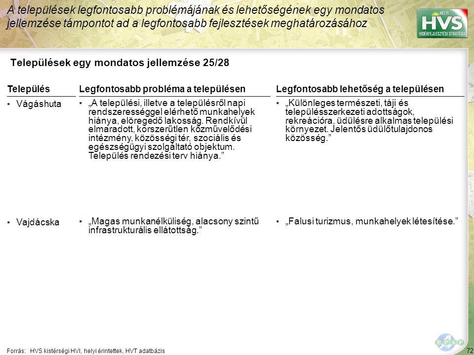 """72 Települések egy mondatos jellemzése 25/28 A települések legfontosabb problémájának és lehetőségének egy mondatos jellemzése támpontot ad a legfontosabb fejlesztések meghatározásához Forrás:HVS kistérségi HVI, helyi érintettek, HVT adatbázis TelepülésLegfontosabb probléma a településen ▪Vágáshuta ▪""""A települési, illetve a településről napi rendszerességgel elérhető munkahelyek hiánya, elöregedő lakosság."""