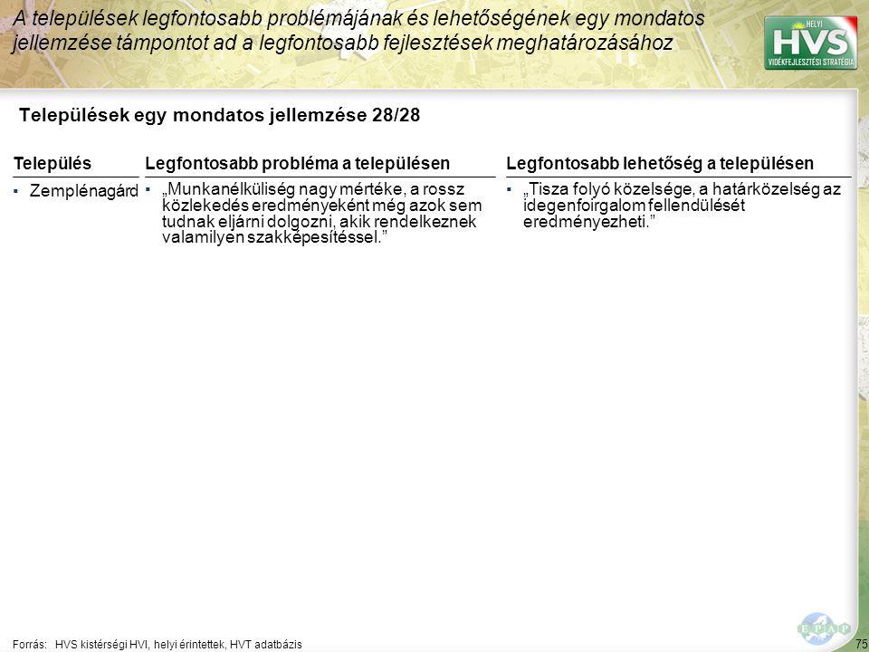 """75 Települések egy mondatos jellemzése 28/28 A települések legfontosabb problémájának és lehetőségének egy mondatos jellemzése támpontot ad a legfontosabb fejlesztések meghatározásához Forrás:HVS kistérségi HVI, helyi érintettek, HVT adatbázis TelepülésLegfontosabb probléma a településen ▪Zemplénagárd ▪""""Munkanélküliség nagy mértéke, a rossz közlekedés eredményeként még azok sem tudnak eljárni dolgozni, akik rendelkeznek valamilyen szakképesítéssel. Legfontosabb lehetőség a településen ▪""""Tisza folyó közelsége, a határközelség az idegenfoirgalom fellendülését eredményezheti."""