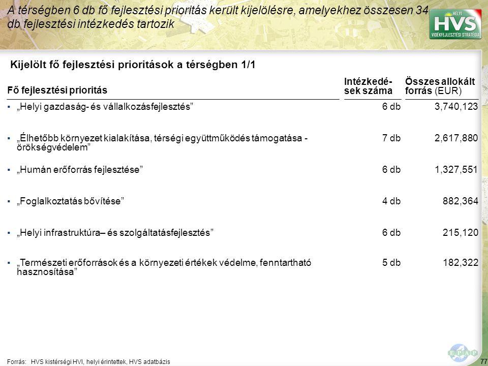 """77 Kijelölt fő fejlesztési prioritások a térségben 1/1 A térségben 6 db fő fejlesztési prioritás került kijelölésre, amelyekhez összesen 34 db fejlesztési intézkedés tartozik Forrás:HVS kistérségi HVI, helyi érintettek, HVS adatbázis ▪""""Helyi gazdaság- és vállalkozásfejlesztés ▪""""Élhetőbb környezet kialakítása, térségi együttműködés támogatása - örökségvédelem ▪""""Humán erőforrás fejlesztése ▪""""Foglalkoztatás bővítése ▪""""Helyi infrastruktúra– és szolgáltatásfejlesztés Fő fejlesztési prioritás ▪""""Természeti erőforrások és a környezeti értékek védelme, fenntartható hasznosítása 77 6 db 7 db 6 db 4 db 6 db 3,740,123 2,617,880 1,327,551 882,364 215,120 Összes allokált forrás (EUR) Intézkedé- sek száma 5 db182,322"""