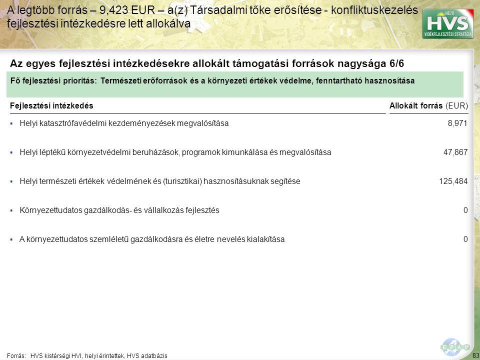 83 ▪Helyi katasztrófavédelmi kezdeményezések megvalósítása Forrás:HVS kistérségi HVI, helyi érintettek, HVS adatbázis Az egyes fejlesztési intézkedésekre allokált támogatási források nagysága 6/6 A legtöbb forrás – 9,423 EUR – a(z) Társadalmi tőke erősítése - konfliktuskezelés fejlesztési intézkedésre lett allokálva Fejlesztési intézkedés ▪Helyi léptékű környezetvédelmi beruházások, programok kimunkálása és megvalósítása ▪Helyi természeti értékek védelmének és (turisztikai) hasznosításuknak segítése ▪A környezettudatos szemléletű gazdálkodásra és életre nevelés kialakítása ▪Környezettudatos gazdálkodás- és vállalkozás fejlesztés Fő fejlesztési prioritás: Természeti erőforrások és a környezeti értékek védelme, fenntartható hasznosítása Allokált forrás (EUR) 8,971 47,867 125,484 0 0