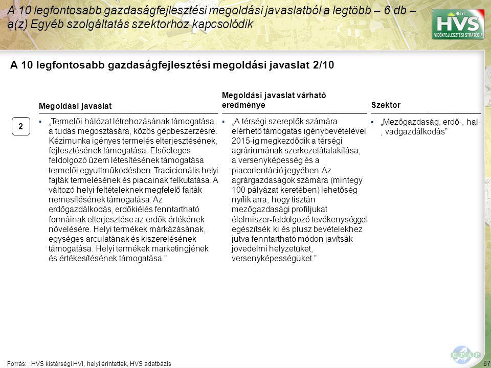 """2 87 A 10 legfontosabb gazdaságfejlesztési megoldási javaslat 2/10 A 10 legfontosabb gazdaságfejlesztési megoldási javaslatból a legtöbb – 6 db – a(z) Egyéb szolgáltatás szektorhoz kapcsolódik Forrás:HVS kistérségi HVI, helyi érintettek, HVS adatbázis Szektor ▪""""Mezőgazdaság, erdő-, hal-, vadgazdálkodás ▪""""Termelői hálózat létrehozásának támogatása a tudás megosztására, közös gépbeszerzésre."""