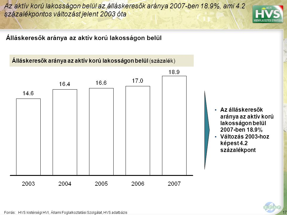 17 Forrás:HVS kistérségi HVI, Állami Foglalkoztatási Szolgálat, HVS adatbázis Álláskeresők aránya az aktív korú lakosságon belül Az aktív korú lakosságon belül az álláskeresők aránya 2007-ben 18.9%, ami 4.2 százalékpontos változást jelent 2003 óta Álláskeresők aránya az aktív korú lakosságon belül (százalék) ▪Az álláskeresők aránya az aktív korú lakosságon belül 2007-ben 18.9% ▪Változás 2003-hoz képest 4.2 százalékpont