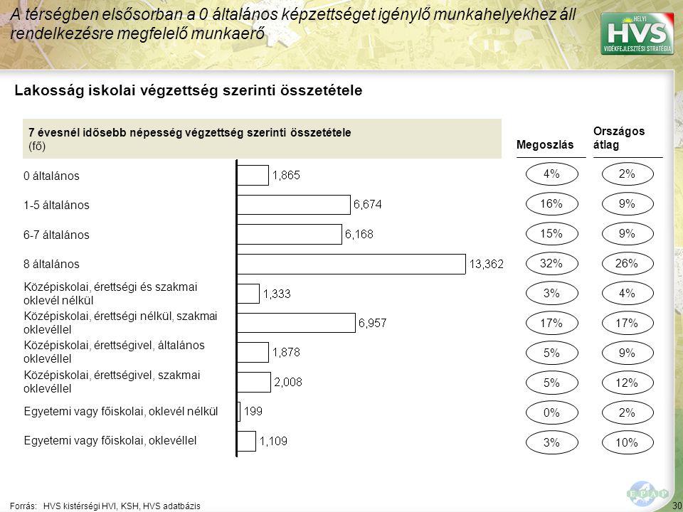 30 Forrás:HVS kistérségi HVI, KSH, HVS adatbázis Lakosság iskolai végzettség szerinti összetétele A térségben elsősorban a 0 általános képzettséget igénylő munkahelyekhez áll rendelkezésre megfelelő munkaerő 7 évesnél idősebb népesség végzettség szerinti összetétele (fő) 0 általános 1-5 általános 6-7 általános 8 általános Középiskolai, érettségi és szakmai oklevél nélkül Középiskolai, érettségi nélkül, szakmai oklevéllel Középiskolai, érettségivel, általános oklevéllel Középiskolai, érettségivel, szakmai oklevéllel Egyetemi vagy főiskolai, oklevél nélkül Egyetemi vagy főiskolai, oklevéllel Megoszlás 4% 15% 5% 0% 3% Országos átlag 2% 9% 2% 4% 16% 32% 5% 3% 17% 9% 26% 12% 10% 17%