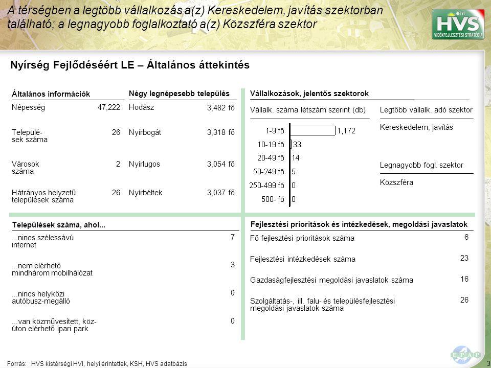4 Forrás: HVS kistérségi HVI, helyi érintettek, KSH, HVS adatbázis A legtöbb forrás – 1,406,252 EUR – a A turisztikai tevékenységek ösztönzése jogcímhez lett rendelve Nyírség Fejlődéséért LE – HPME allokáció összefoglaló Jogcím neveHPME-k száma (db)Allokált forrás (EUR) ▪Mikrovállalkozások létrehozásának és fejlesztésének támogatása ▪2▪2▪1,074,219 ▪A turisztikai tevékenységek ösztönzése▪4▪4▪1,406,252 ▪Falumegújítás és -fejlesztés▪3▪3▪1,347,656 ▪A kulturális örökség megőrzése▪2▪2▪685,920 ▪Leader közösségi fejlesztés▪5▪5▪761,717 ▪Leader vállalkozás fejlesztés▪1▪1▪246,484 ▪Leader képzés▪1▪1▪78,125 ▪Leader rendezvény▪8▪8▪410,153 ▪Leader térségen belüli szakmai együttműködések▪2▪2▪137,101 ▪Leader térségek közötti és nemzetközi együttműködések▪2▪2▪155,867 ▪Leader komplex projekt ▪Leader tervek, tanulmányok